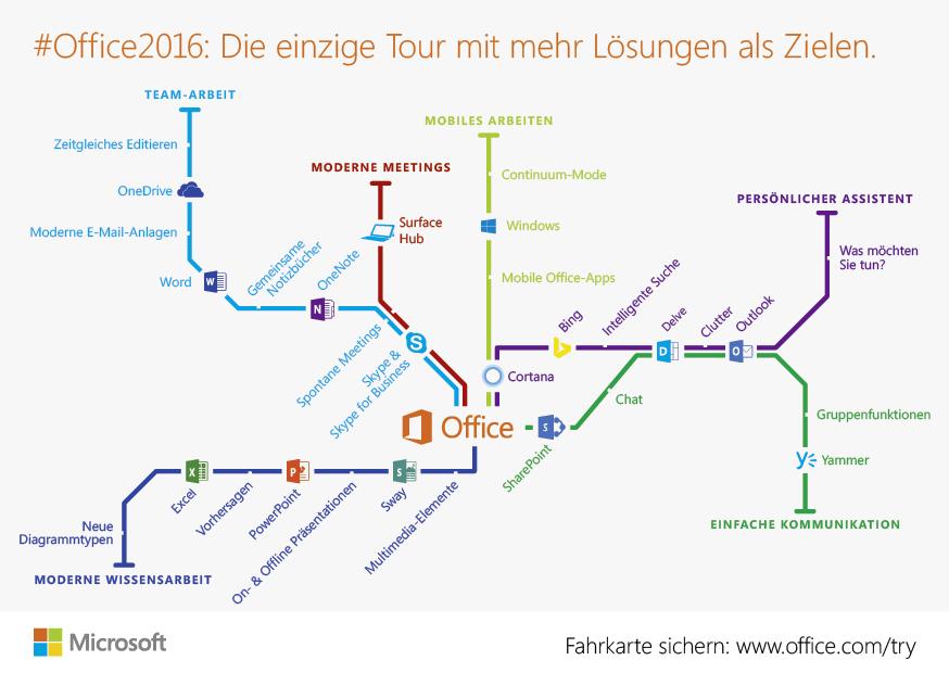 Microsoft OneNote in der Schulpraxis